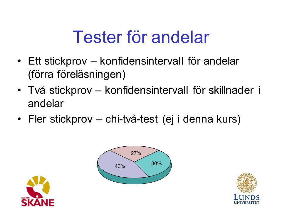 Tester för andelar Ett stickprov – konfidensintervall för andelar (förra föreläsningen) Två stickprov – konfidensintervall för skillnader i andelar Fler stickprov – chi-två-test (ej i denna kurs)