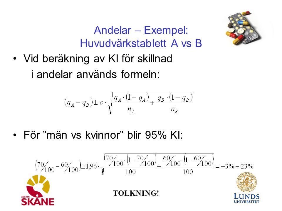 Andelar – Exempel: Huvudvärkstablett A vs B Vid beräkning av KI för skillnad i andelar används formeln: För män vs kvinnor blir 95% KI: TOLKNING!