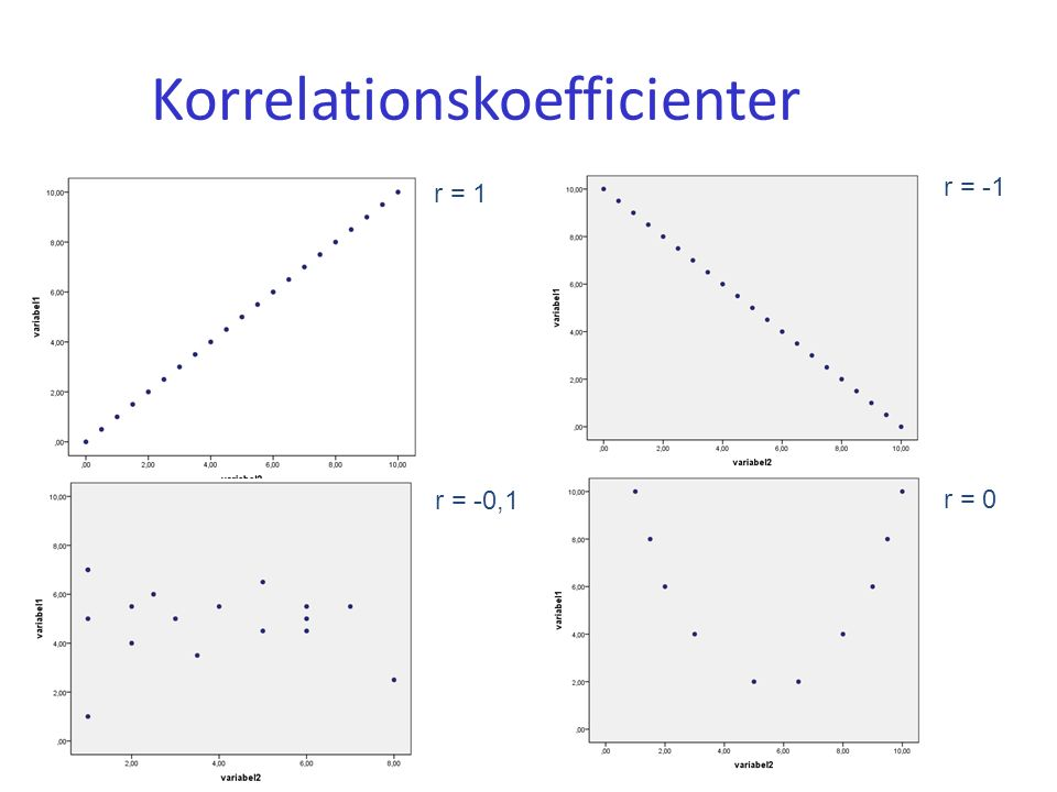Korrelationskoefficienter r = 1 r = -1 r = 0 r = -0,1