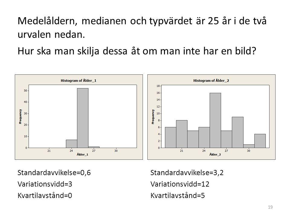 Medelåldern, medianen och typvärdet är 25 år i de två urvalen nedan. Hur ska man skilja dessa åt om man inte har en bild? Standardavvikelse=0,6 Variat