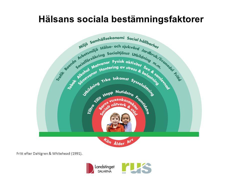 Hälsans sociala bestämningsfaktorer Fritt efter Dahlgren & Whitehead (1991).