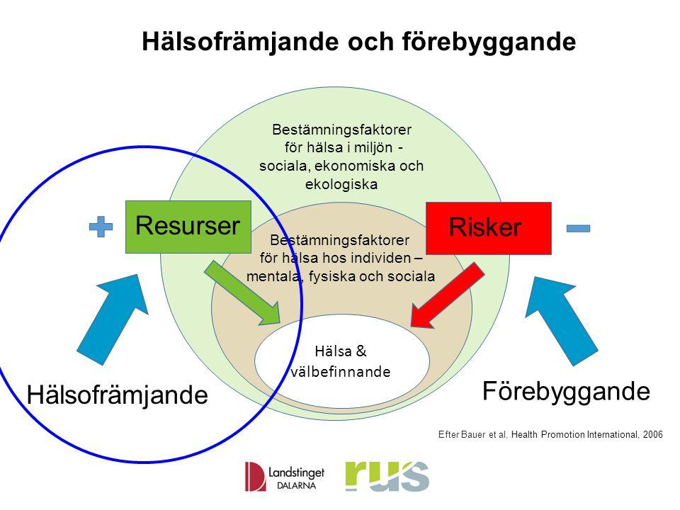 Hälsofrämjande och förebyggande Bestämningsfaktorer för hälsa i miljön - sociala, ekonomiska och ekologiska Hälsa & välbefinnande Hälsofrämjande Resurser Risker Förebyggande Bestämningsfaktorer för hälsa hos individen – mentala, fysiska och sociala Efter Bauer et al, Health Promotion International, 2006