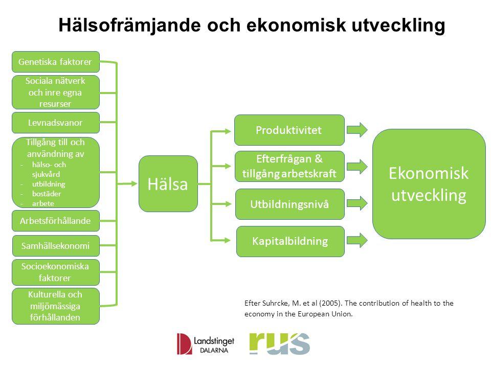 Genetiska faktorer Levnadsvanor Tillgång till och användning av -hälso- och sjukvård -utbildning -bostäder -arbete Arbetsförhållande Samhällsekonomi Socioekonomiska faktorer Kulturella och miljömässiga förhållanden Hälsa Produktivitet Efterfrågan & tillgång arbetskraft Utbildningsnivå Ekonomisk utveckling Sociala nätverk och inre egna resurser Kapitalbildning Hälsofrämjande och ekonomisk utveckling Efter Suhrcke, M.