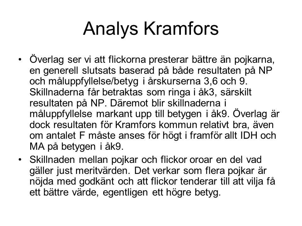 Analys Kramfors Överlag ser vi att flickorna presterar bättre än pojkarna, en generell slutsats baserad på både resultaten på NP och måluppfyllelse/betyg i årskurserna 3,6 och 9.
