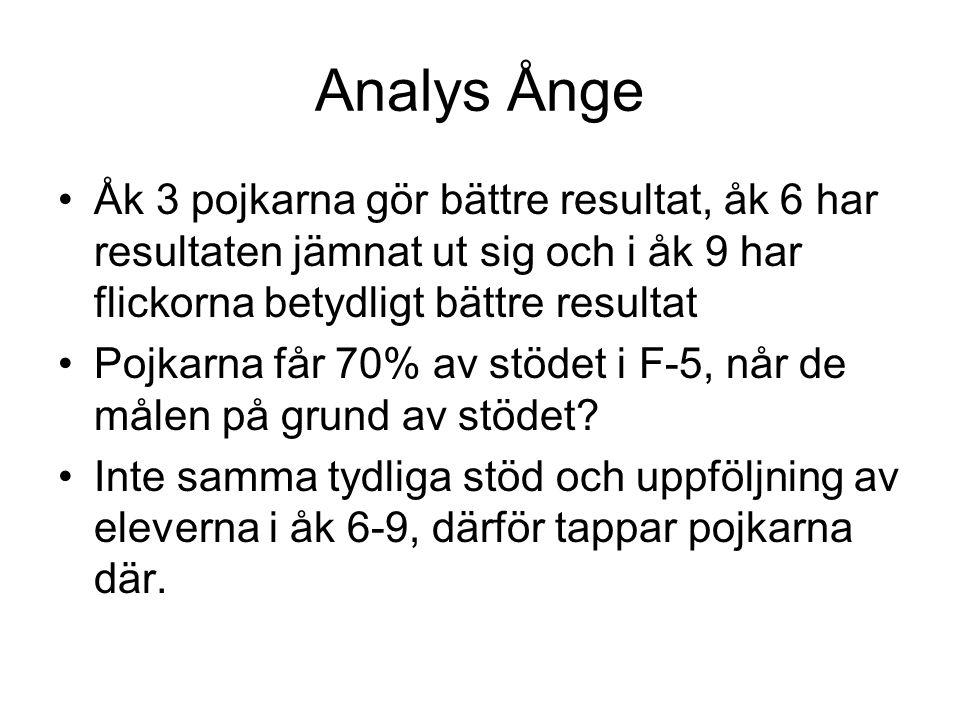 Analys Ånge Åk 3 pojkarna gör bättre resultat, åk 6 har resultaten jämnat ut sig och i åk 9 har flickorna betydligt bättre resultat Pojkarna får 70% av stödet i F-5, når de målen på grund av stödet.