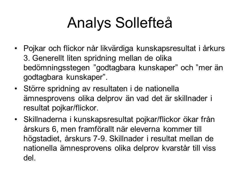 Analys Sollefteå Pojkar och flickor når likvärdiga kunskapsresultat i årkurs 3.