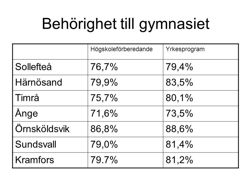 Behörighet till gymnasiet HögskoleförberedandeYrkesprogram Sollefteå76,7%79,4% Härnösand79,9%83,5% Timrå75,7%80,1% Ånge71,6%73,5% Örnsköldsvik86,8%88,6% Sundsvall79,0%81,4% Kramfors79.7%81,2%