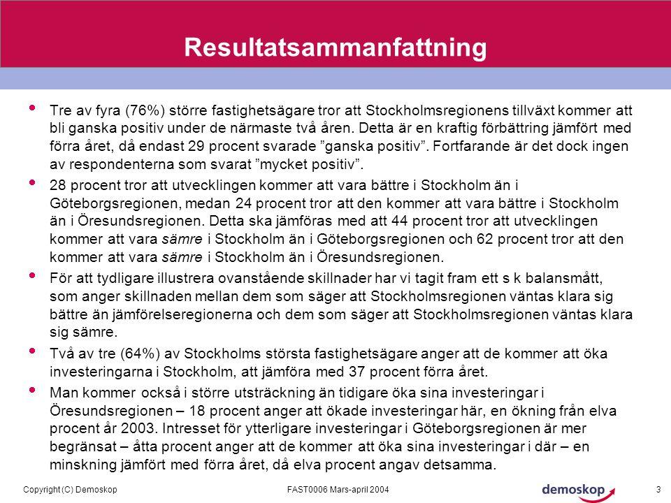FAST0006 Mars-april 2004Copyright (C) Demoskop 3 Resultatsammanfattning  Tre av fyra (76%) större fastighetsägare tror att Stockholmsregionens tillväxt kommer att bli ganska positiv under de närmaste två åren.