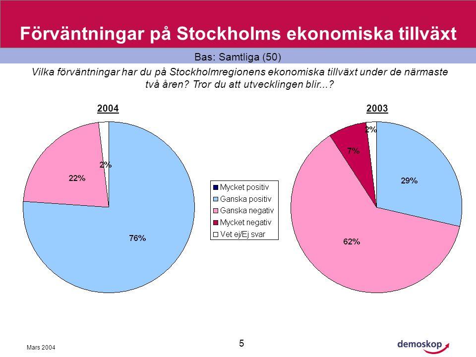 Mars 2004 5 Förväntningar på Stockholms ekonomiska tillväxt Bas: Samtliga (50) Vilka förväntningar har du på Stockholmregionens ekonomiska tillväxt under de närmaste två åren.