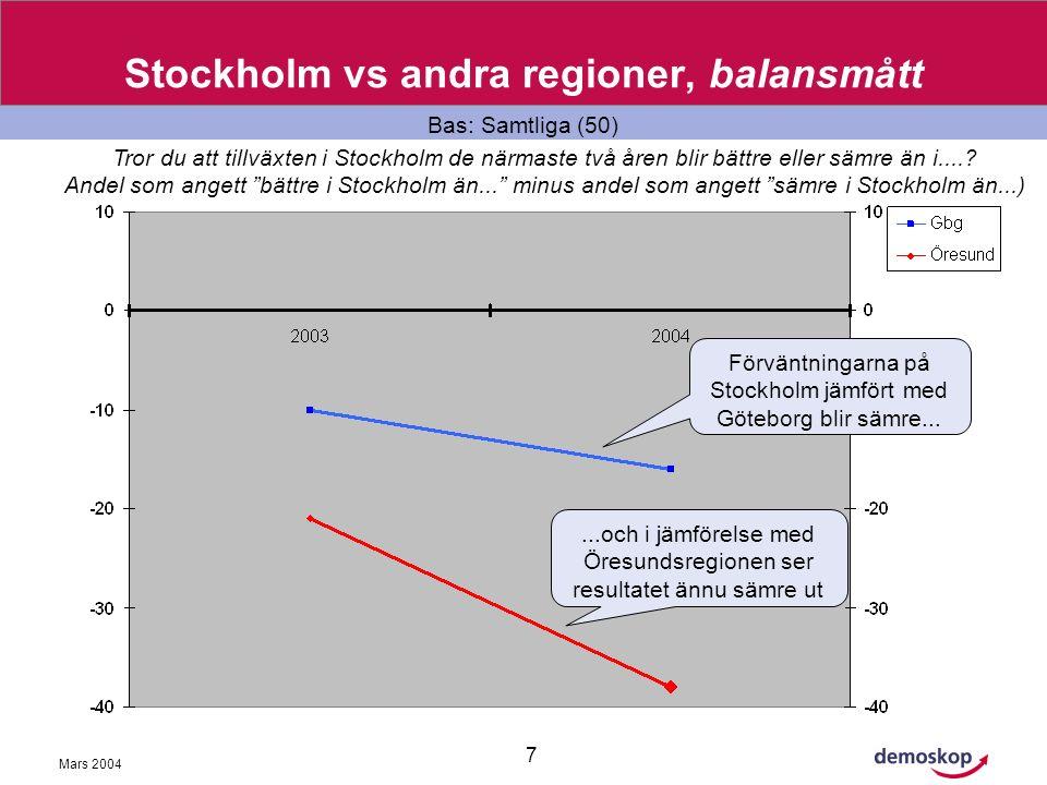 Mars 2004 7 Stockholm vs andra regioner, balansmått Bas: Samtliga (50) Tror du att tillväxten i Stockholm de närmaste två åren blir bättre eller sämre än i.....