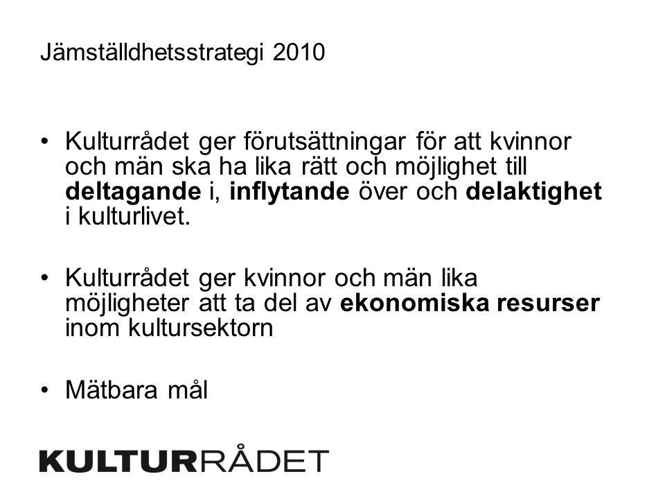 Jämställdhetsstrategi 2010 Kulturrådet ger förutsättningar för att kvinnor och män ska ha lika rätt och möjlighet till deltagande i, inflytande över o