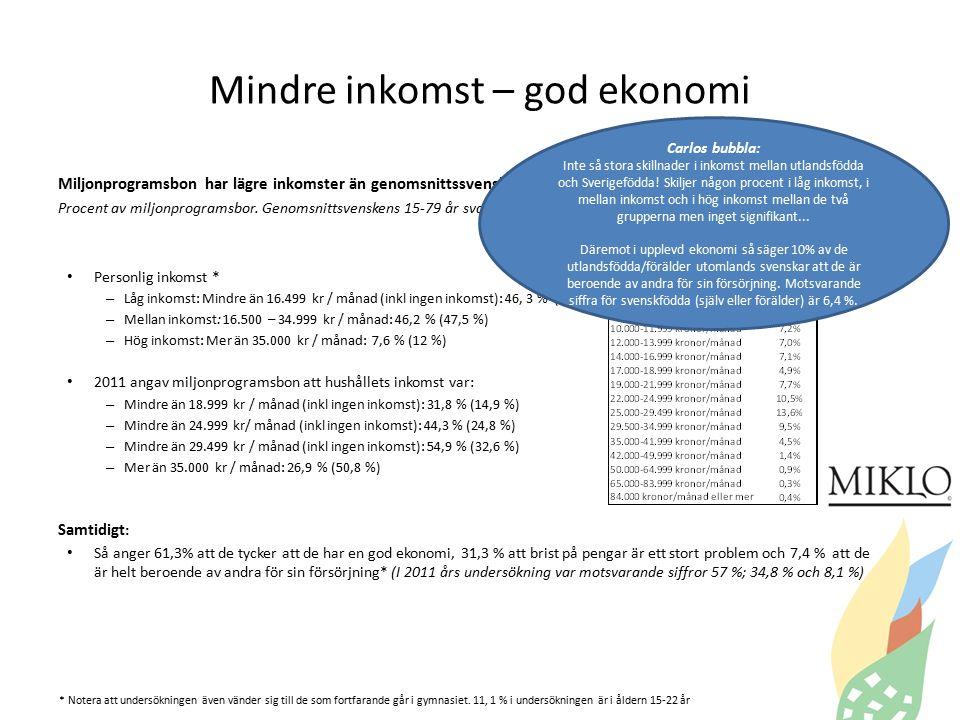 Mindre inkomst – god ekonomi Miljonprogramsbon har lägre inkomster än genomsnittssvensken men anger att de har god ekonomi Procent av miljonprogramsbor.
