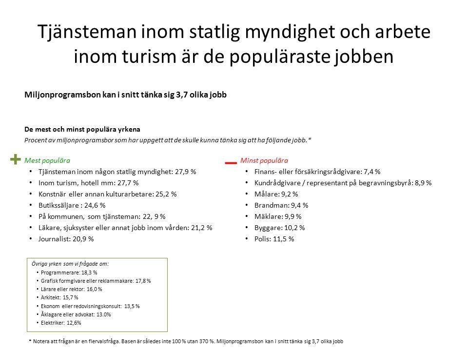 Tjänsteman inom statlig myndighet och arbete inom turism är de populäraste jobben Miljonprogramsbon kan i snitt tänka sig 3,7 olika jobb De mest och minst populära yrkena Procent av miljonprogramsbor som har uppgett att de skulle kunna tänka sig att ha följande jobb.* Mest populära Tjänsteman inom någon statlig myndighet: 27,9 % Inom turism, hotell mm: 27,7 % Konstnär eller annan kulturarbetare: 25,2 % Butikssäljare : 24,6 % På kommunen, som tjänsteman: 22, 9 % Läkare, sjuksyster eller annat jobb inom vården: 21,2 % Journalist: 20,9 % Minst populära Finans- eller försäkringsrådgivare: 7,4 % Kundrådgivare / representant på begravningsbyrå: 8,9 % Målare: 9,2 % Brandman: 9,4 % Mäklare: 9,9 % Byggare: 10,2 % Polis: 11,5 % Övriga yrken som vi frågade om: Programmerare: 18,3 % Grafisk formgivare eller reklammakare: 17,8 % Lärare eller rektor: 16,0 % Arkitekt: 15,7 % Ekonom eller redovisningskonsult: 13,5 % Åklagare eller advokat: 13.0% Elektriker: 12,6% + _ * Notera att frågan är en flervalsfråga.