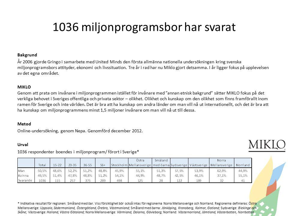 1036 miljonprogramsbor har svarat * Indikativa resultat för regionen: Småland med öar.