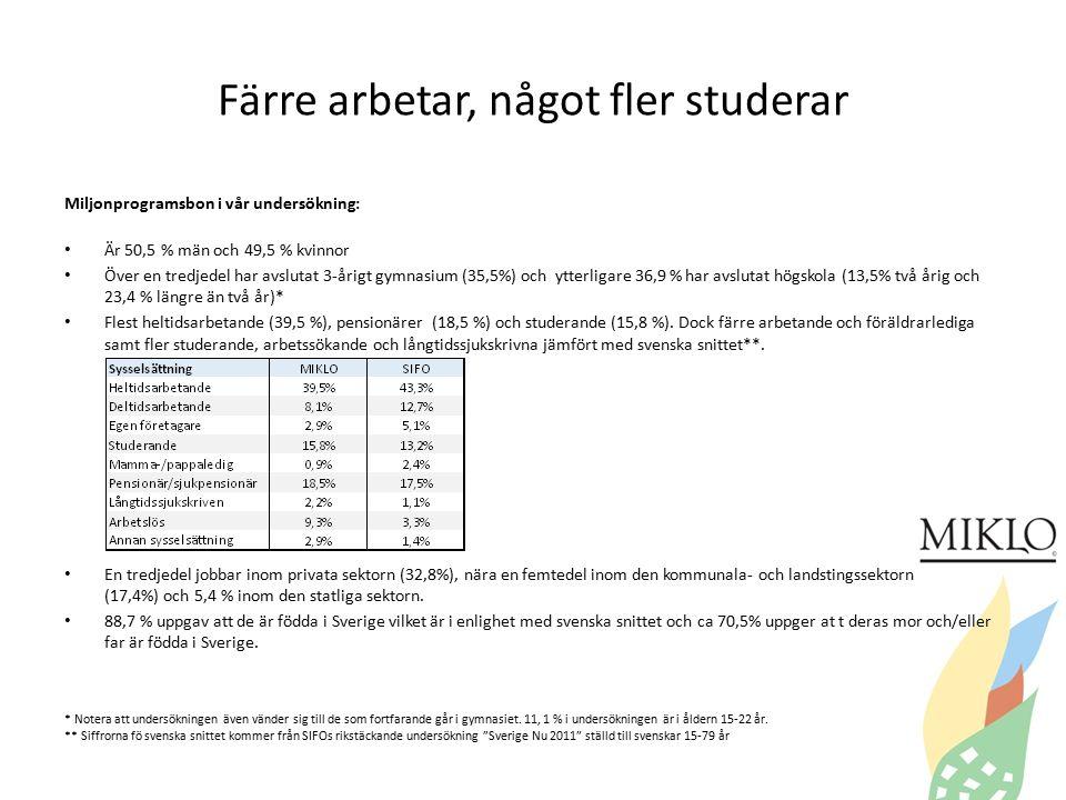 Färre arbetar, något fler studerar Miljonprogramsbon i vår undersökning: Är 50,5 % män och 49,5 % kvinnor Över en tredjedel har avslutat 3-årigt gymnasium (35,5%) och ytterligare 36,9 % har avslutat högskola (13,5% två årig och 23,4 % längre än två år)* Flest heltidsarbetande (39,5 %), pensionärer (18,5 %) och studerande (15,8 %).