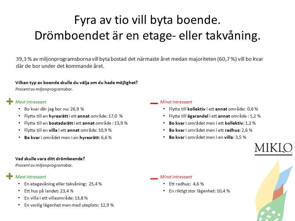 V, MP och SD större, högern mindre I förra riksdagsvalet röstade miljonprogramsbon på: Centern1,9% Folkpartiet5,2% Kristdemokraterna2,1% Miljöpartiet12,8% Moderaterna17,9% Piratpartiet2,3% Socialdemokraterna21,4% Sverigedemokraterna7,9% Vänsterpartiet8,5% Feministiskt Initiativ0,6% Annat parti0,7% Blank röst1,4% Jag röstade inte9,6% Vill inte uppge7,6% Vi frågade också: Skulle du vilja bjuda en Sverigedemokrat på kaffe? Ja, mest för att förstå hur de tänker: 37,7% Ja, mest för att försöka få honom/henne att ändra sig: 5,2% Ja, mest för att jag tycker de verkar vettiga: 15,0% Nej: 42,1% * Valresultatet i riksdagsvalet 2010; Centern: 6,6%; Folkpartiet 7,1%; Kristdemokraterna 5,6 %; Miljöpartiet 7,3 %; Moderaterna 30,1%; Socialdemokraterna 30,6 %; Sverigedemokraterna 5,7%; Vänsterpartiet 5,6% SD större hos män och hos de äldre.