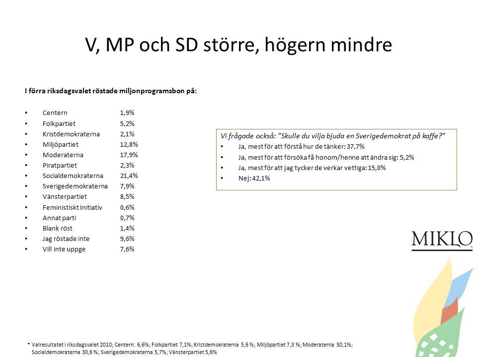 V, MP och SD större, högern mindre I förra riksdagsvalet röstade miljonprogramsbon på: Centern1,9% Folkpartiet5,2% Kristdemokraterna2,1% Miljöpartiet12,8% Moderaterna17,9% Piratpartiet2,3% Socialdemokraterna21,4% Sverigedemokraterna7,9% Vänsterpartiet8,5% Feministiskt Initiativ0,6% Annat parti0,7% Blank röst1,4% Jag röstade inte9,6% Vill inte uppge7,6% Vi frågade också: Skulle du vilja bjuda en Sverigedemokrat på kaffe Ja, mest för att förstå hur de tänker: 37,7% Ja, mest för att försöka få honom/henne att ändra sig: 5,2% Ja, mest för att jag tycker de verkar vettiga: 15,0% Nej: 42,1% * Valresultatet i riksdagsvalet 2010; Centern: 6,6%; Folkpartiet 7,1%; Kristdemokraterna 5,6 %; Miljöpartiet 7,3 %; Moderaterna 30,1%; Socialdemokraterna 30,6 %; Sverigedemokraterna 5,7%; Vänsterpartiet 5,6%