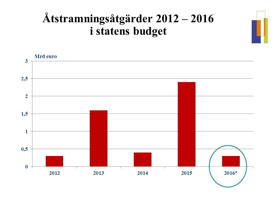 Åtstramningsåtgärder 2012 – 2016 i statens budget Mrd euro