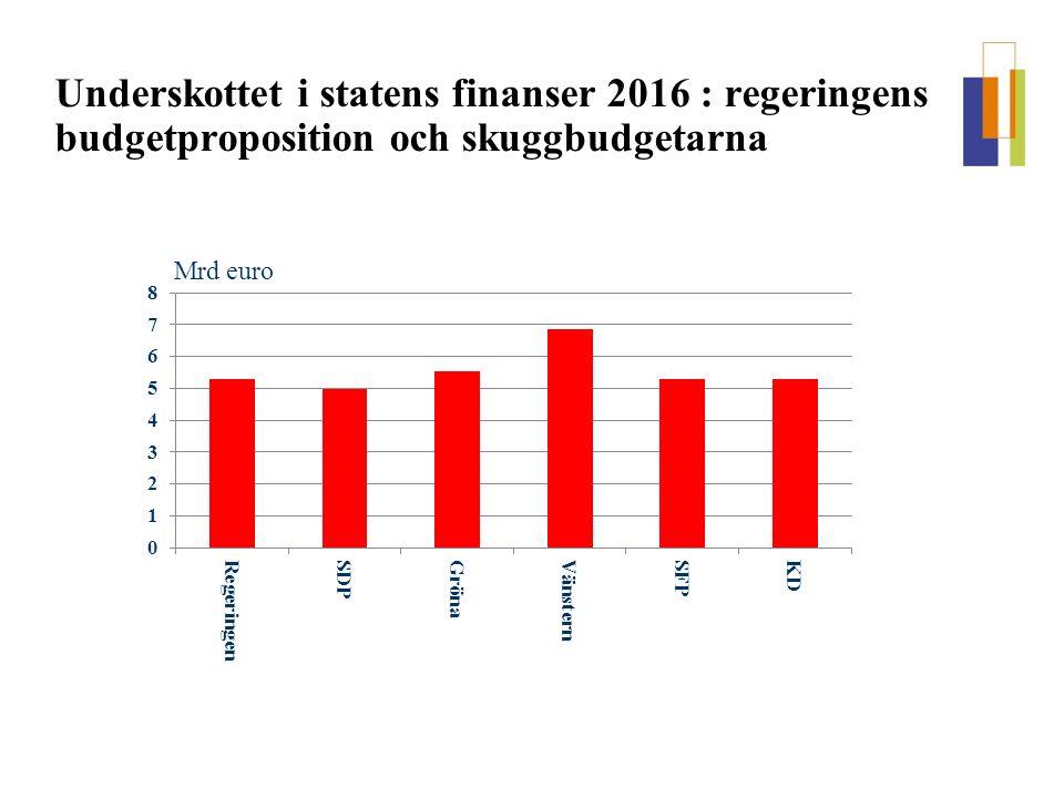 Underskottet i statens finanser 2016 : regeringens budgetproposition och skuggbudgetarna Mrd euro