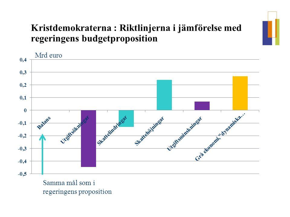 Kristdemokraterna : Riktlinjerna i jämförelse med regeringens budgetproposition Mrd euro Samma mål som i regeringens proposition
