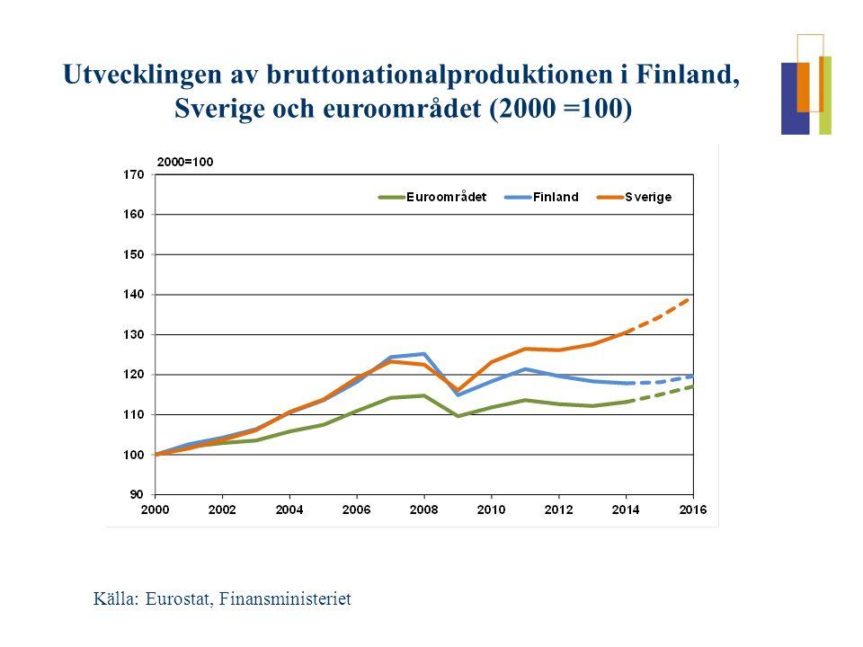 Utvecklingen av bruttonationalproduktionen i Finland, Sverige och euroområdet (2000 =100) Källa: Eurostat, Finansministeriet