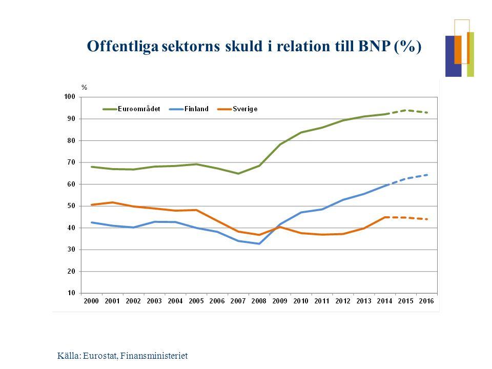 Offentliga sektorns skuld i relation till BNP (%) Källa: Eurostat, Finansministeriet