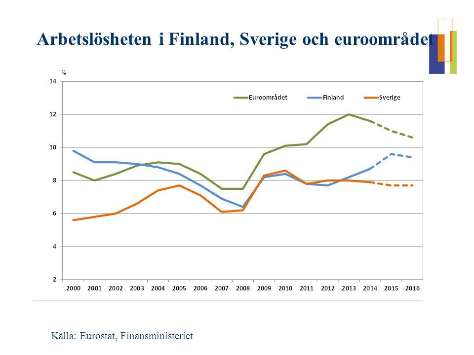 Arbetslösheten i Finland, Sverige och euroområdet Källa: Eurostat, Finansministeriet