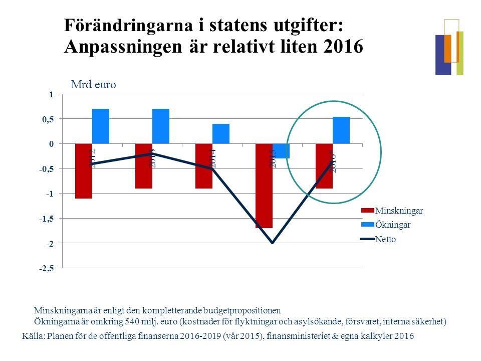  Målet för underskottet är sammanfallande med regeringens mål  Skattehöjningarna används inte som anpassningsåtgärder  Skatteväxling: man minskar skatten på arbete (490 miljoner euro) och ökar skatten på konsumtion (momshöjning 400 miljoner euro)  Nedskärningarna i utvecklingsbistånd slopas nästan helt  Satsningar för regeringens spetsprojekter förminskas  Relativt stor roll för reformer i anpassningen - realismen: hur snabbt kan man minska utgifter med dessa reformer .