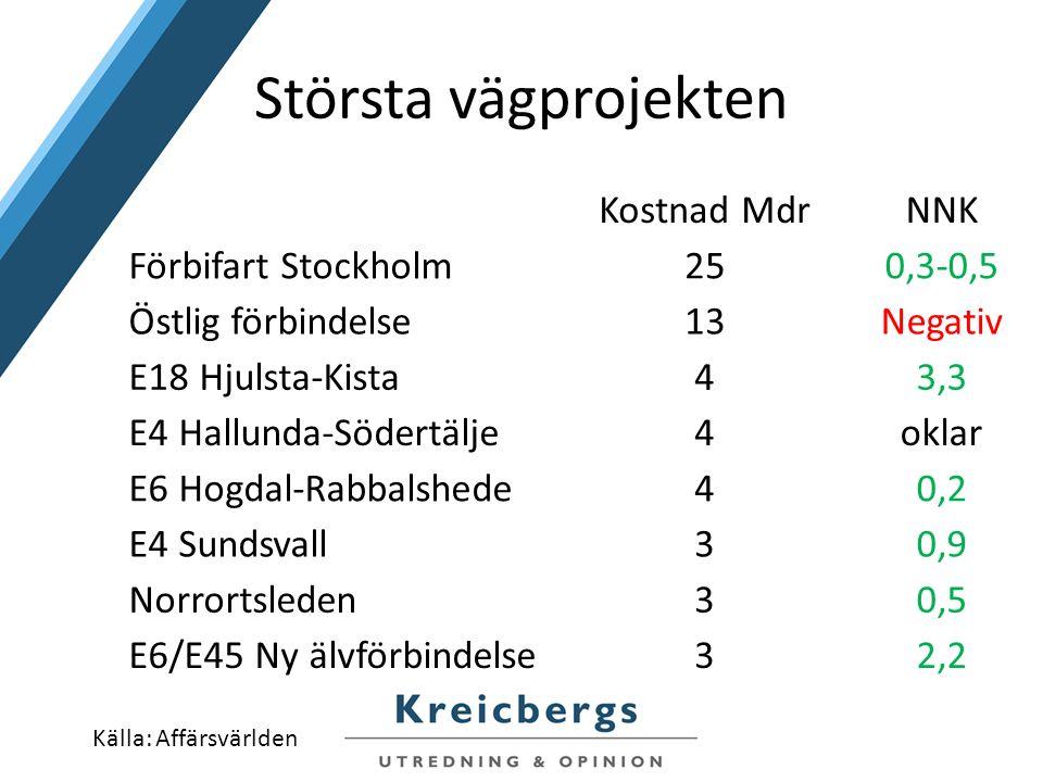 Största vägprojekten Kostnad MdrNNK Förbifart Stockholm250,3-0,5 Östlig förbindelse13Negativ E18 Hjulsta-Kista43,3 E4 Hallunda-Södertälje4oklar E6 Hogdal-Rabbalshede40,2 E4 Sundsvall30,9 Norrortsleden30,5 E6/E45 Ny älvförbindelse32,2 Källa: Affärsvärlden
