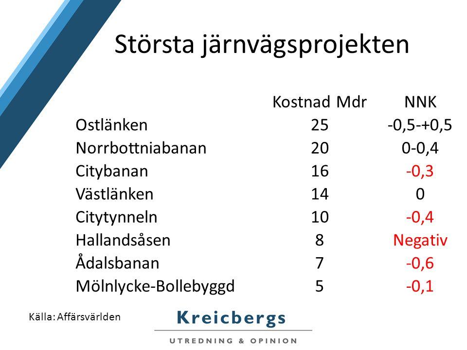 Största järnvägsprojekten Kostnad MdrNNK Ostlänken25-0,5-+0,5 Norrbottniabanan200-0,4 Citybanan16-0,3 Västlänken140 Citytynneln10-0,4 Hallandsåsen8Negativ Ådalsbanan7-0,6 Mölnlycke-Bollebyggd5-0,1 Källa: Affärsvärlden