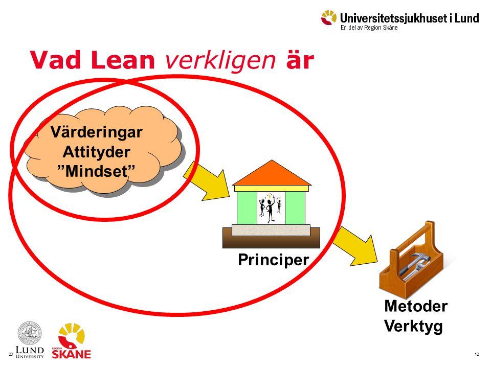 122016-09-20 Vad Lean verkligen är Värderingar Attityder Mindset Värderingar Attityder Mindset Metoder Verktyg Principer