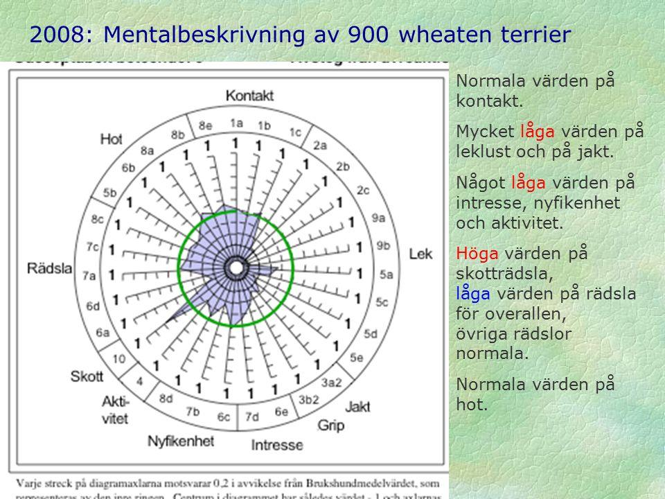 2008: Mentalbeskrivning av 900 wheaten terrier Normala värden på kontakt.