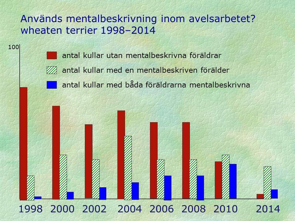 1998 2000 2002 2004 2006 2008 2010 2014 antal kullar utan mentalbeskrivna föräldrar antal kullar med en mentalbeskriven förälder antal kullar med båda föräldrarna mentalbeskrivna Används mentalbeskrivning inom avelsarbetet.