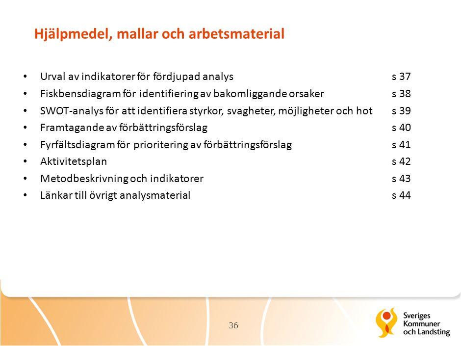 Hjälpmedel, mallar och arbetsmaterial Urval av indikatorer för fördjupad analyss 37 Fiskbensdiagram för identifiering av bakomliggande orsaker s 38 SWOT-analys för att identifiera styrkor, svagheter, möjligheter och hots 39 Framtagande av förbättringsförslags 40 Fyrfältsdiagram för prioritering av förbättringsförslags 41 Aktivitetsplans 42 Metodbeskrivning och indikatorers 43 Länkar till övrigt analysmaterials 44 36
