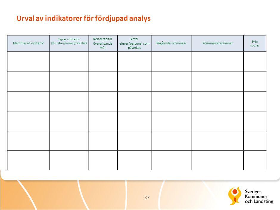 Urval av indikatorer för fördjupad analys 37 Gör Identifierad indikator Typ av indikator (struktur/process/resultat) Relaterad till övergripande mål Antal elever/personal som påverkas Pågående satsningarKommentarer/annat Prio (1/2/3)