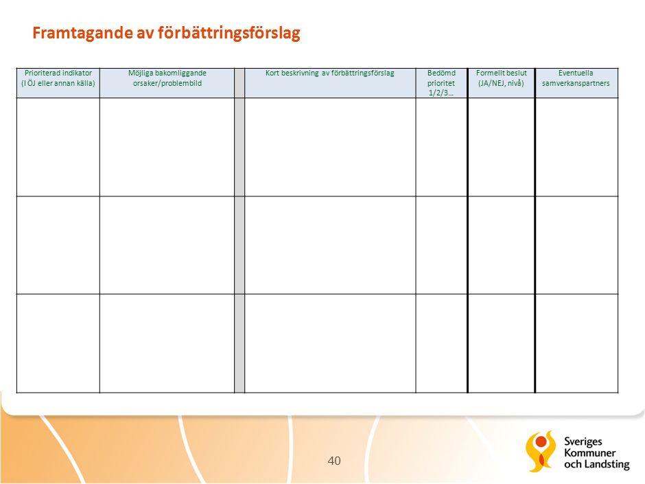 Framtagande av förbättringsförslag 40 Gör Prioriterad indikator (I ÖJ eller annan källa) Möjliga bakomliggande orsaker/problembild Kort beskrivning av förbättringsförslagBedömd prioritet 1/2/3… Formellt beslut (JA/NEJ, nivå) Eventuella samverkanspartners