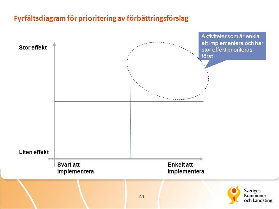 Fyrfältsdiagram för prioritering av förbättringsförslag Stor effekt Svårt att implementera Liten effekt Enkelt att implementera Aktiviteter som är enkla att implementera och har stor effekt prioriteras först 41