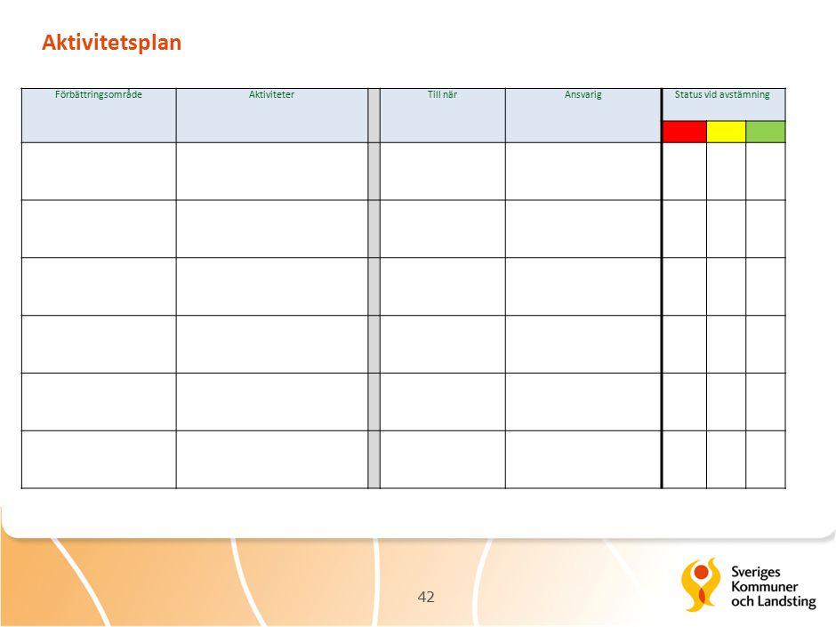 Aktivitetsplan 42 Gör Förbättringsområde Aktiviteter Till när Ansvarig Status vid avstämning