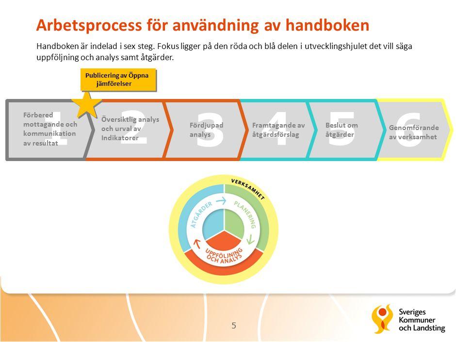 6 Arbetsprocess för användning av handboken 5 1 3 4 2 5 Framtagande av åtgärdsförslag Fördjupad analys Översiktlig analys och urval av Indikatorer Publicering av Öppna jämförelser Förbered mottagande och kommunikation av resultat Genomförande av verksamhet Beslut om åtgärder Handboken är indelad i sex steg.