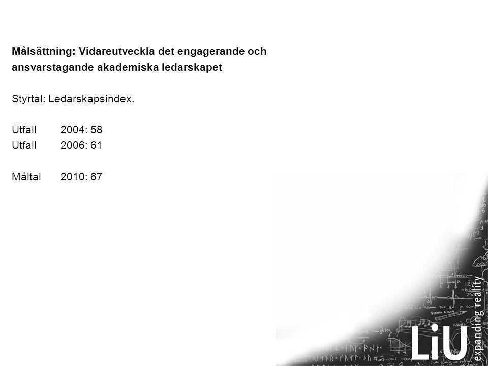 10 Målsättning: Vidareutveckla det engagerande och ansvarstagande akademiska ledarskapet Styrtal: Ledarskapsindex. Utfall2004: 58 Utfall2006: 61 Målta