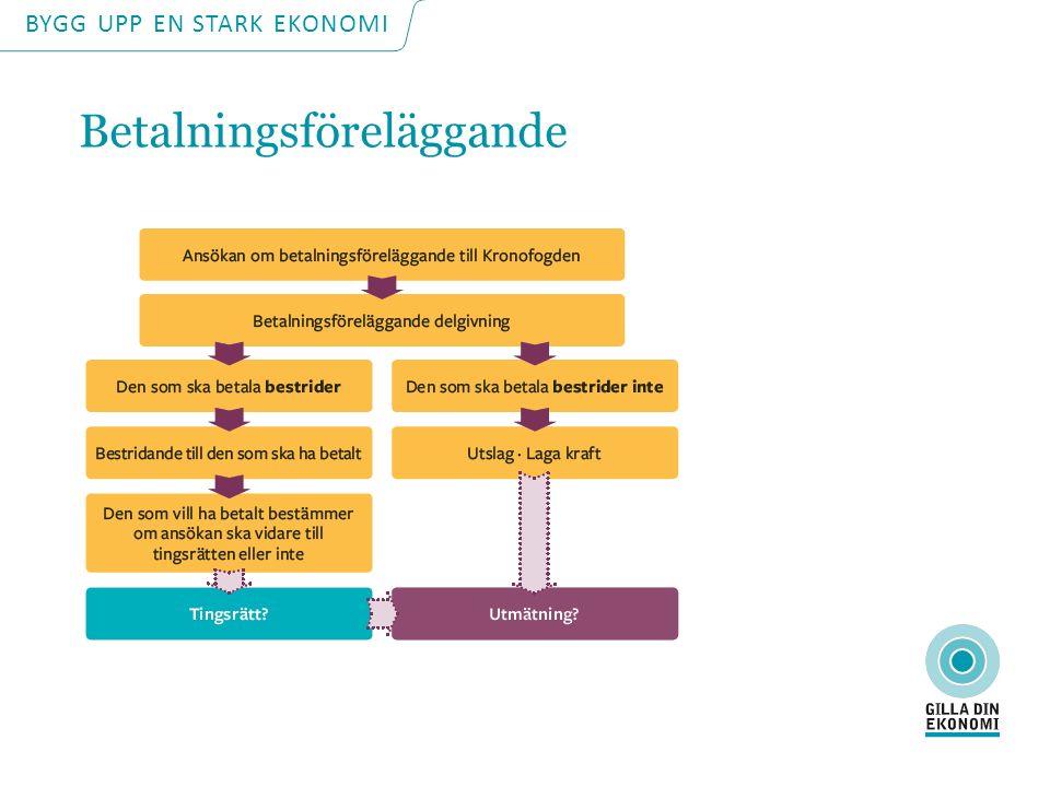 BYGG UPP EN STARK EKONOMI Betalningsföreläggande