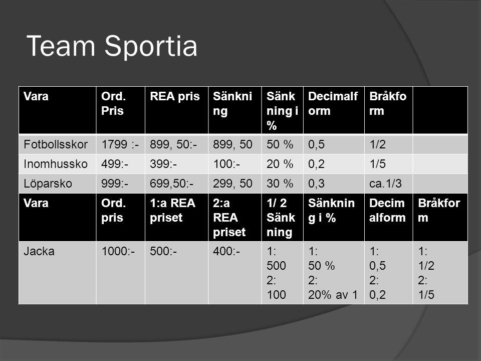 Intersport VaraOrd.p ris REA- pris Sänk ning Sänkn ing i % Decim alform Bråkform Innebandy klubba 1000:-790:-210:-21%0,21Ca 1/5 Skor500:-350:-150:-30%0,30Ca 1/3 Skateboar d 500:-350:-150:-30%0,30Ca 1/3 Linne800:-590:-210:-26%0,26Ca 1/4 Jacka100:-800:-200:-20%0,201/5 Jacka1200:-800:-400:-33%0,331/3 Overall700:-590:-110:-16%0,16Ca 1/5