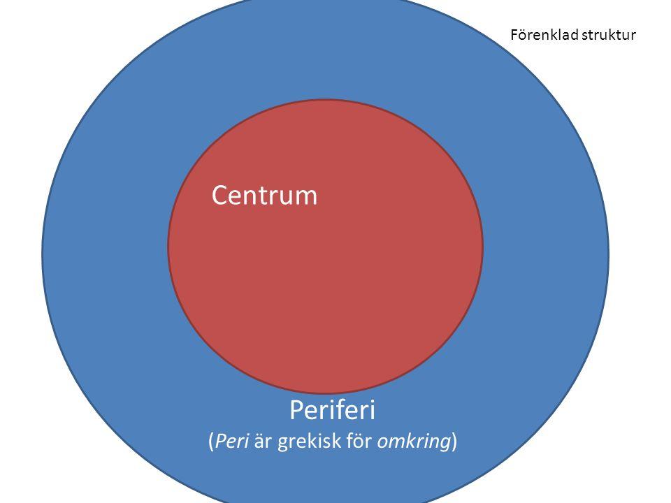 Periferi (Peri är grekisk för omkring) Centrum Förenklad struktur