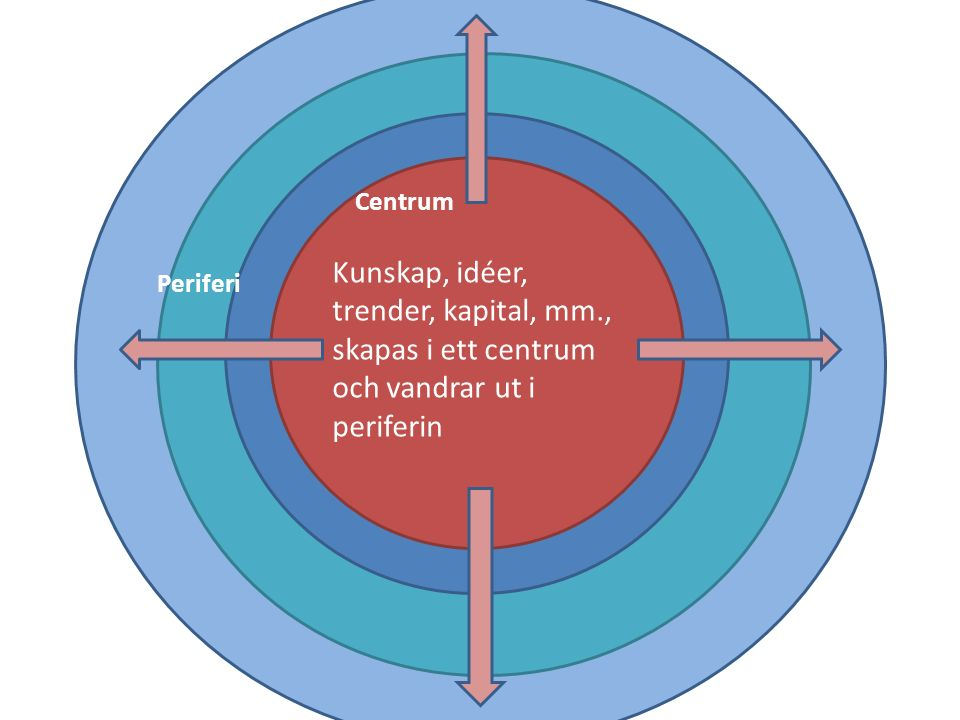 Periferi Centrum - Centrum Periferi Kunskap, idéer, trender, kapital, mm., skapas i ett centrum och vandrar ut i periferin