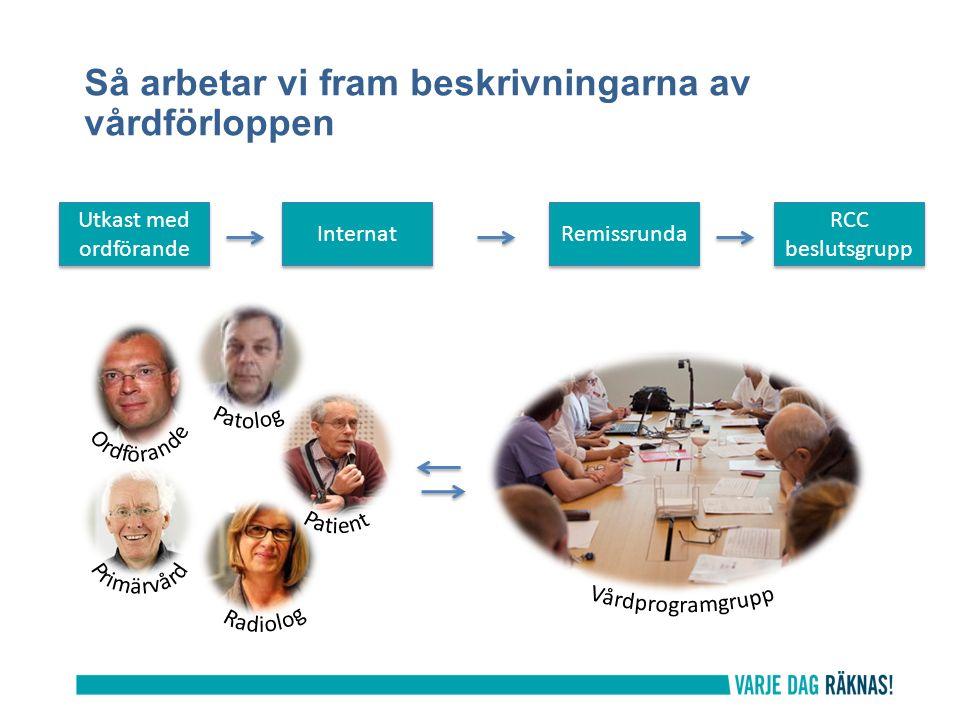 Från vårdprogram till standardiserade vårdförlopp Det standardiserade vårdförloppet, SVF ska betraktas som en sammanfattning av det nationella vårdprogrammet och talar om VAD som ska göras.