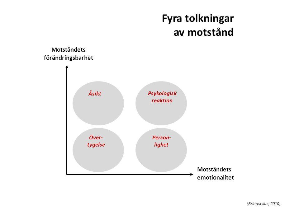 Fyra tolkningar av motstånd Motståndets emotionalitet Motståndets förändringsbarhet Över- tygelse Åsikt Psykologisk reaktion Person- lighet (Bringseli