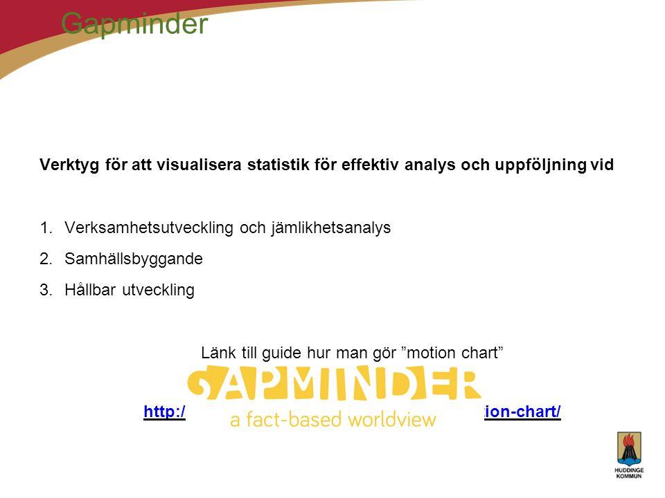 Gapminder Verktyg för att visualisera statistik för effektiv analys och uppföljning vid 1.Verksamhetsutveckling och jämlikhetsanalys 2.Samhällsbyggande 3.Hållbar utveckling Länk till guide hur man gör motion chart gratis tillgängligt via google.se : http://www.gapminder.org/upload-data/motion-chart/