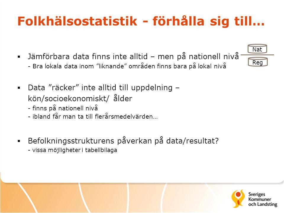 Folkhälsostatistik - förhålla sig till…  Jämförbara data finns inte alltid – men på nationell nivå - Bra lokala data inom liknande områden finns bara på lokal nivå  Data räcker inte alltid till uppdelning – kön/socioekonomiskt/ ålder - finns på nationell nivå - ibland får man ta till flerårsmedelvärden…  Befolkningsstrukturens påverkan på data/resultat.