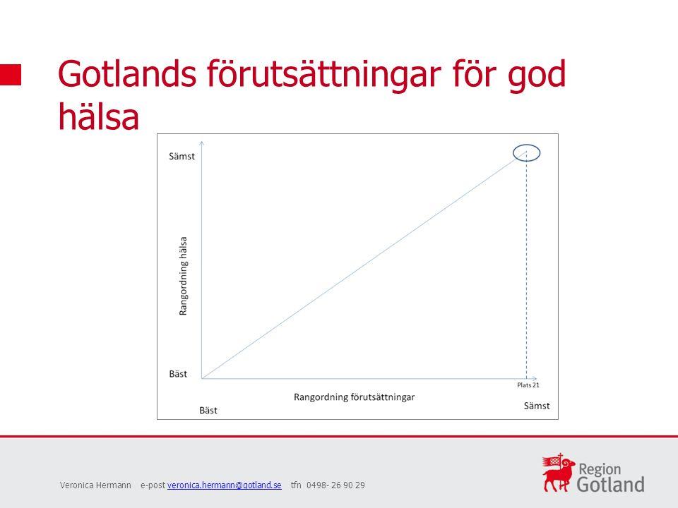 Gotlands förutsättningar för god hälsa Veronica Hermann e-post veronica.hermann@gotland.se tfn 0498- 26 90 29veronica.hermann@gotland.se