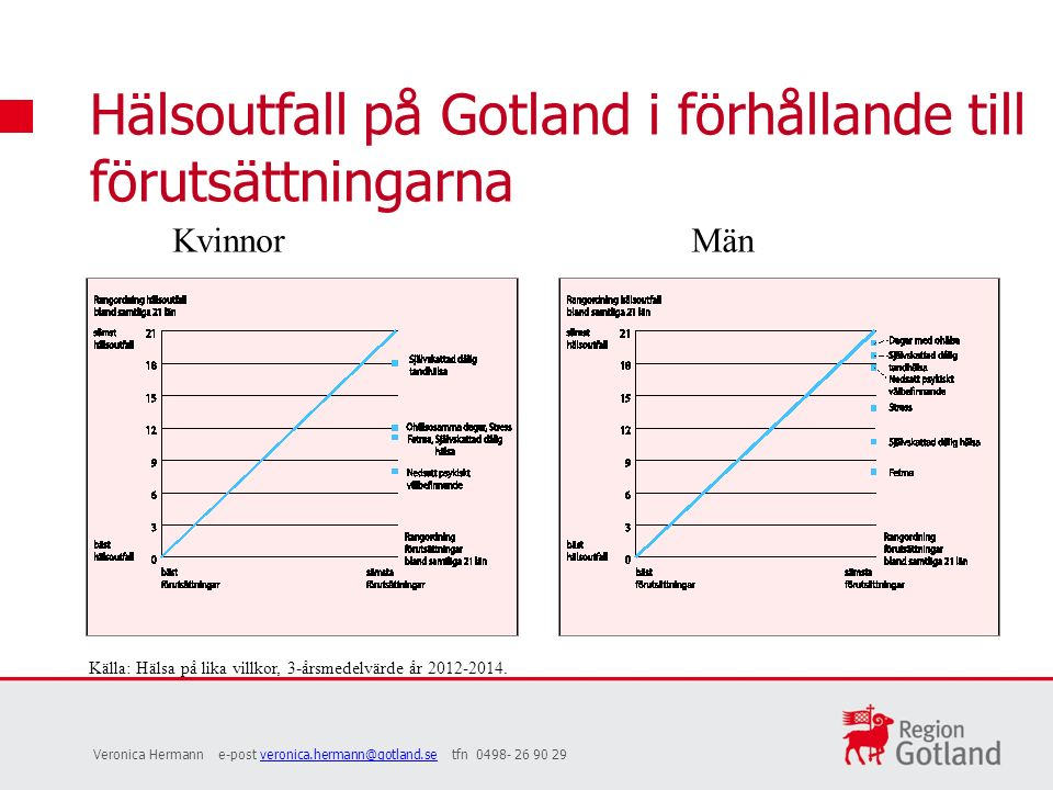 Hälsoutfall på Gotland i förhållande till förutsättningarna Veronica Hermann e-post veronica.hermann@gotland.se tfn 0498- 26 90 29veronica.hermann@gotland.se KvinnorMän Källa: Hälsa på lika villkor, 3-årsmedelvärde år 2012-2014.